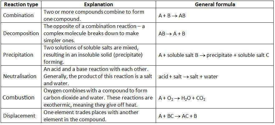 chemistry facts for the exam
